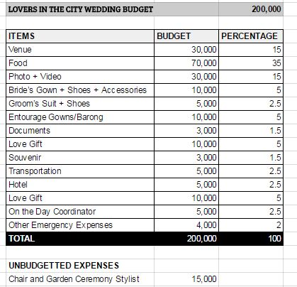200k Wedding Budget - Lovers in the City